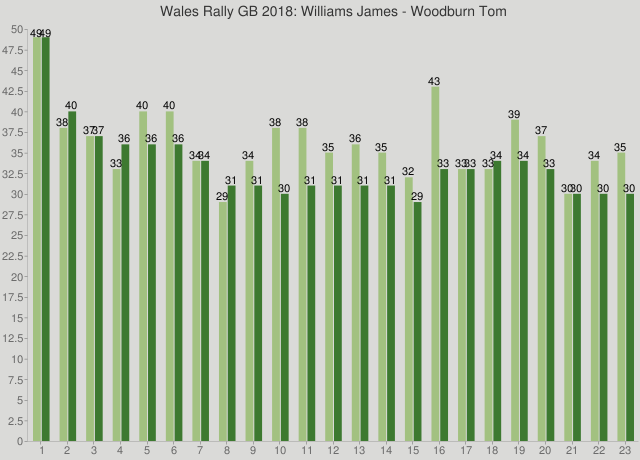 Wales Rally GB 2018: Williams James - Woodburn Tom