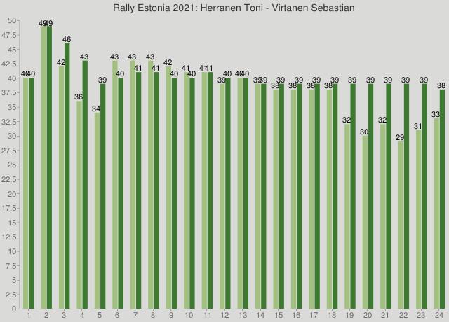 Rally Estonia 2021: Herranen Toni - Virtanen Sebastian