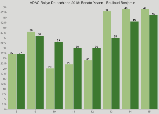 ADAC Rallye Deutschland 2018: Bonato Yoann - Boulloud Benjamin