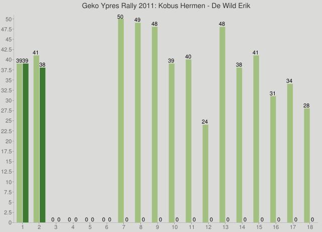Geko Ypres Rally 2011: Kobus Hermen - De Wild Erik