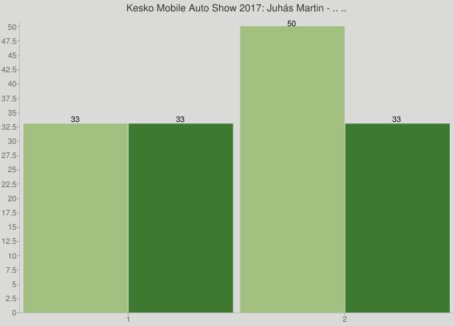 Kesko Mobile Auto Show 2017: Juhás Martin - .. ..