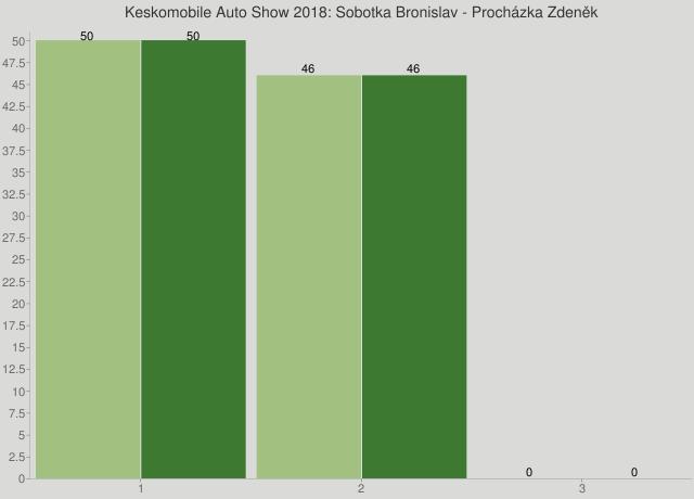 Keskomobile Auto Show 2018: Sobotka Bronislav - Procházka Zdeněk