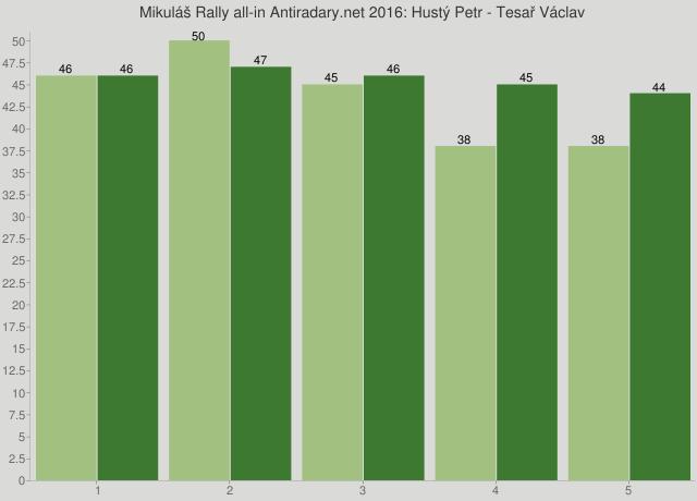 Mikuláš Rally all-in Antiradary.net 2016: Hustý Petr - Tesař Václav