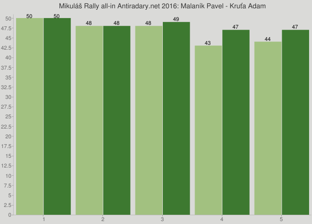 Mikuláš Rally all-in Antiradary.net 2016: Malaník Pavel - Kruťa Adam