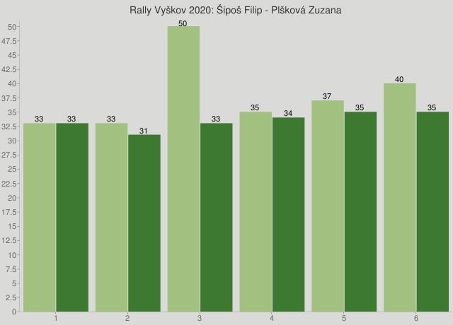Rally Vyškov 2020: Šipoš Filip - Plšková Zuzana