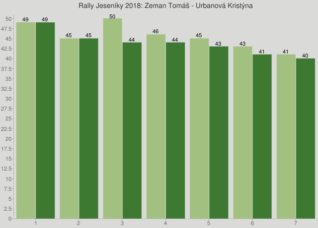 Rally Jeseníky 2018: Zeman Tomáš - Urbanová Kristýna