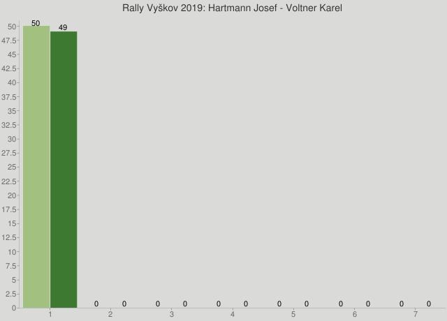 Rally Vyškov 2019: Hartmann Josef - Voltner Karel