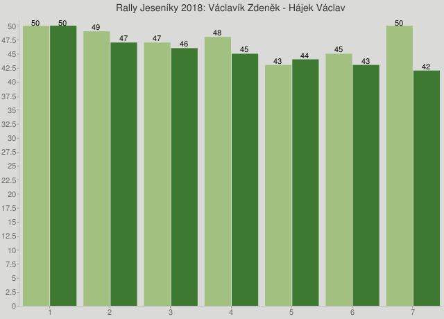 Rally Jeseníky 2018: Václavík Zdeněk - Hájek Václav