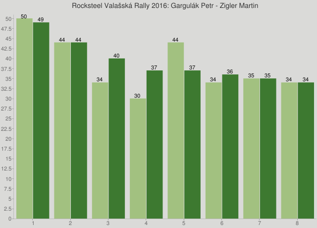 Rocksteel Valašská Rally 2016: Gargulák Petr - Zigler Martin