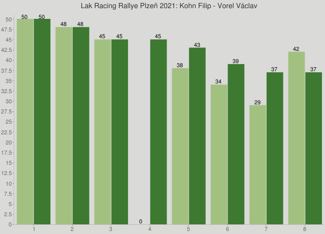 Lak Racing Rallye Plzeň 2021: Kohn Filip - Vorel Václav