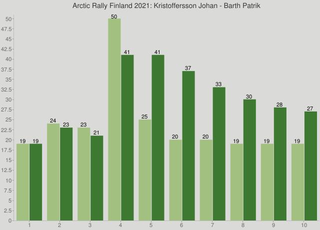 Arctic Rally Finland 2021: Kristoffersson Johan - Barth Patrik
