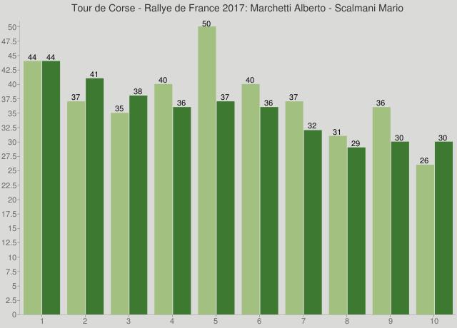 Tour de Corse - Rallye de France 2017: Marchetti Alberto - Scalmani Mario