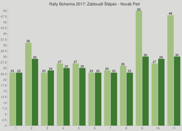 Rally Bohemia 2017: Zabloudil Štěpán - Novák Petr