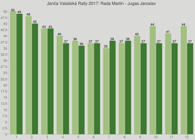 Janča Valašská Rally 2017: Rada Martin - Jugas Jaroslav