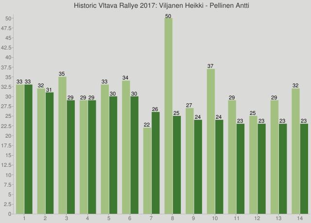 Historic Vltava Rallye 2017: Viljanen Heikki - Pellinen Antti