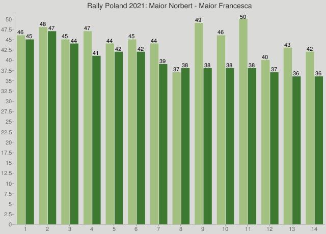 Rally Poland 2021: Maior Norbert - Maior Francesca