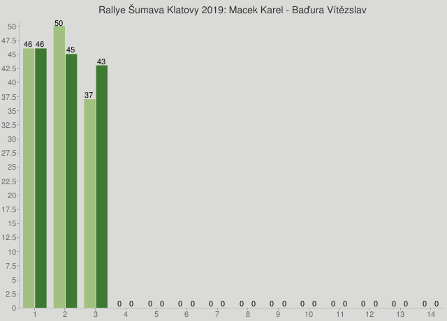 Rallye Šumava Klatovy 2019: Macek Karel - Baďura Vítězslav