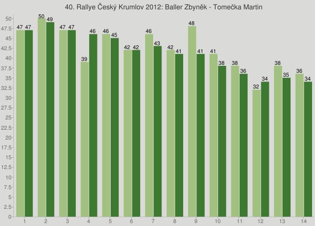 40. Rallye Český Krumlov 2012: Baller Zbyněk - Tomečka Martin