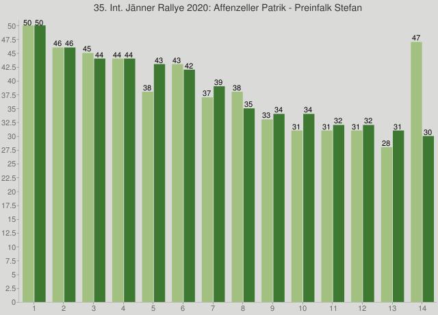 35. Int. Jänner Rallye 2020: Affenzeller Patrik - Preinfalk Stefan