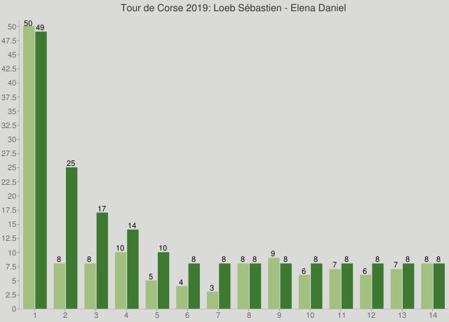 Tour de Corse 2019: Loeb Sébastien - Elena Daniel