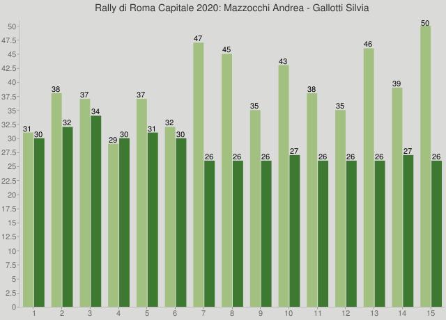 Rally di Roma Capitale 2020: Mazzocchi Andrea - Gallotti Silvia