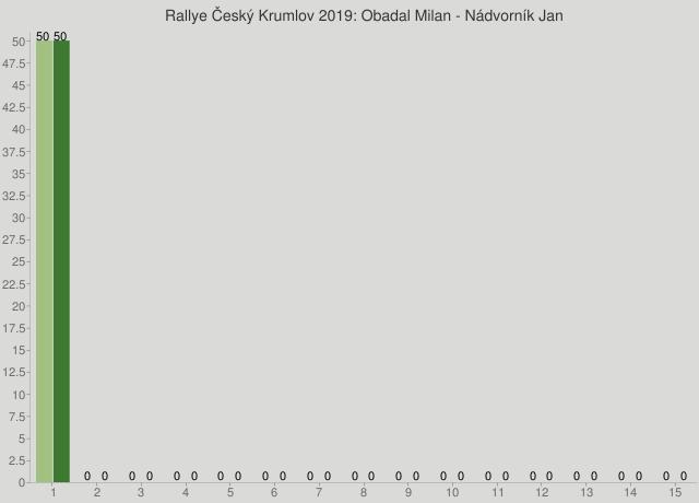 Rallye Český Krumlov 2019: Obadal Milan - Nádvorník Jan