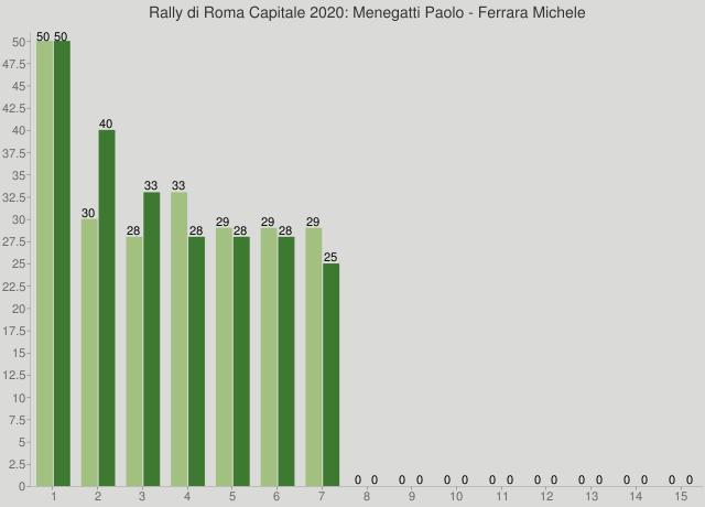 Rally di Roma Capitale 2020: Menegatti Paolo - Ferrara Michele