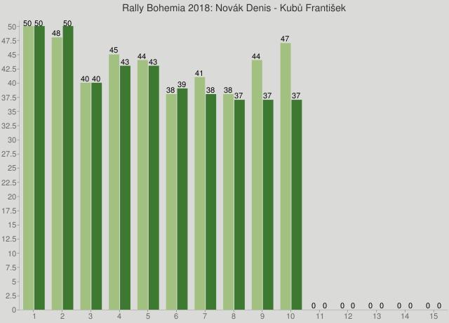 Rally Bohemia 2018: Novák Denis - Kubů František