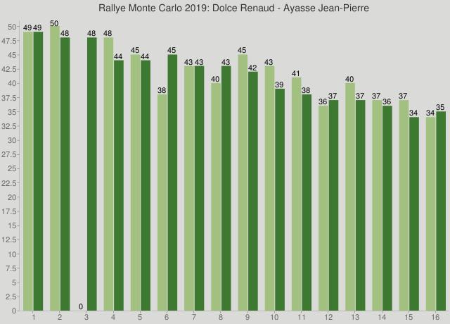 Rallye Monte Carlo 2019: Dolce Renaud - Ayasse Jean-Pierre