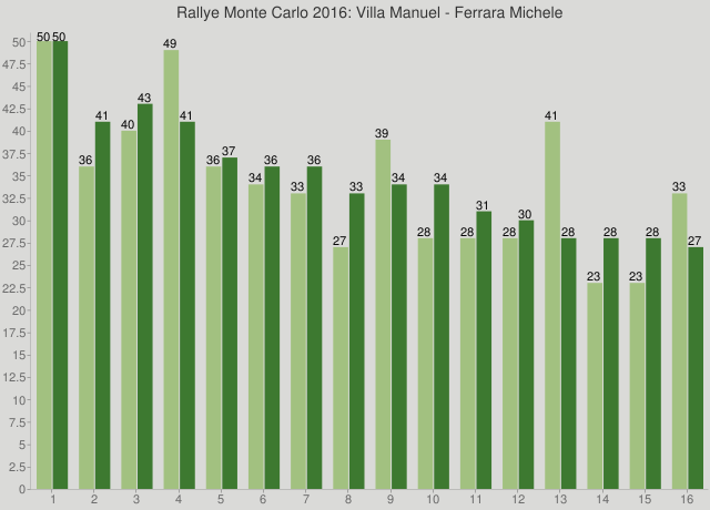 Rallye Monte Carlo 2016: Villa Manuel - Ferrara Michele