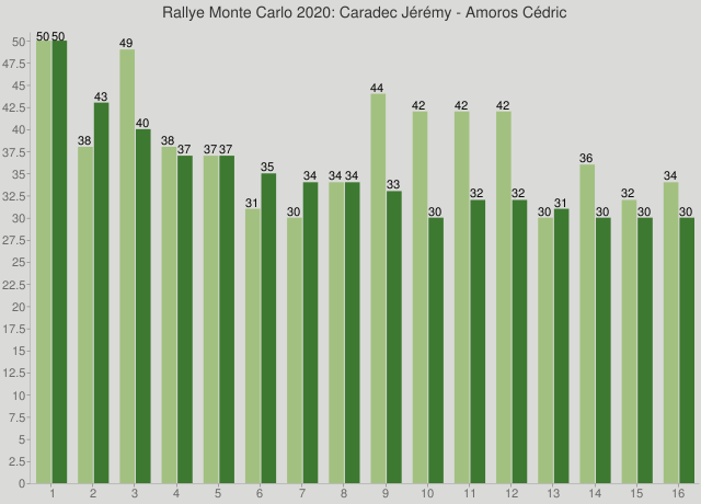 Rallye Monte Carlo 2020: Caradec Jérémy - Amoros Cédric