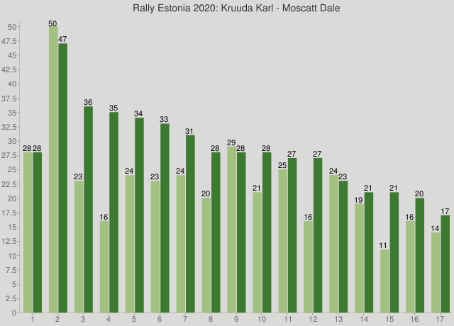 Rally Estonia 2020: Kruuda Karl - Moscatt Dale