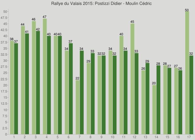 Rallye du Valais 2015: Postizzi Didier - Moulin Cédric