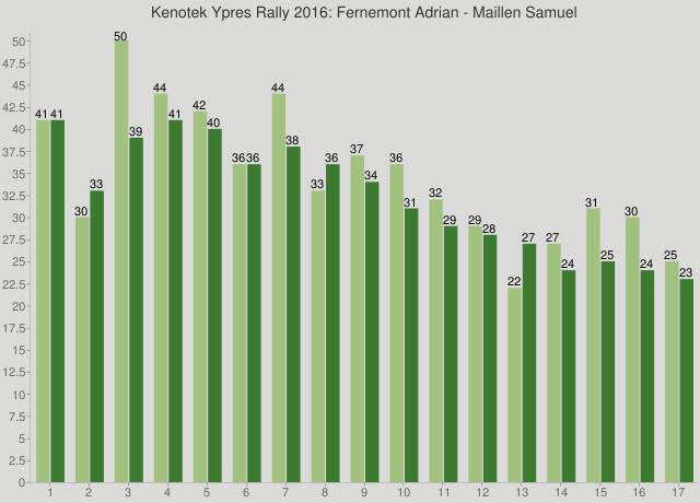 Kenotek Ypres Rally 2016: Fernemont Adrian - Maillen Samuel