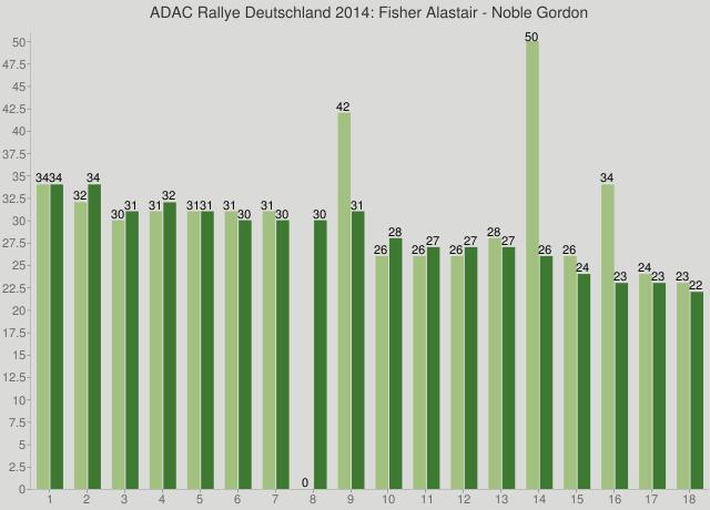 ADAC Rallye Deutschland 2014: Fisher Alastair - Noble Gordon