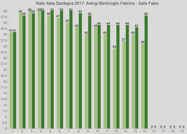 Rally Italia Sardegna 2017: Arengi Bentivoglio Fabrizio - Salis Fabio