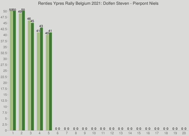 Renties Ypres Rally Belgium 2021: Dolfen Steven - Pierpont Niels