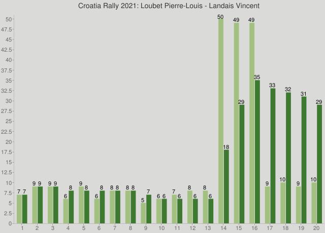 Croatia Rally 2021: Loubet Pierre-Louis - Landais Vincent