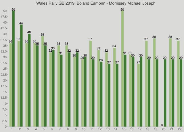 Wales Rally GB 2019: Boland Eamonn - Morrissey Michael Joseph