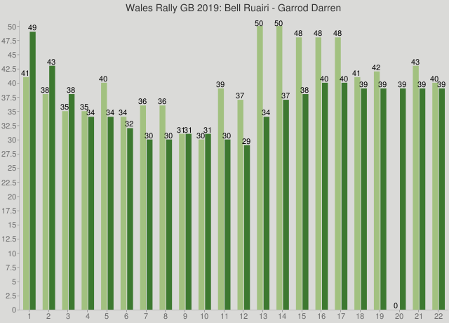 Wales Rally GB 2019: Bell Ruairi - Garrod Darren