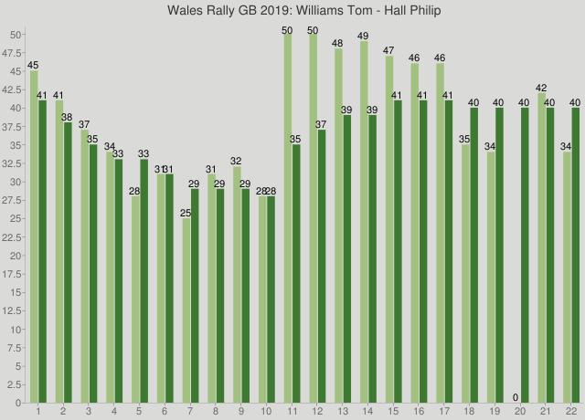 Wales Rally GB 2019: Williams Tom - Hall Philip