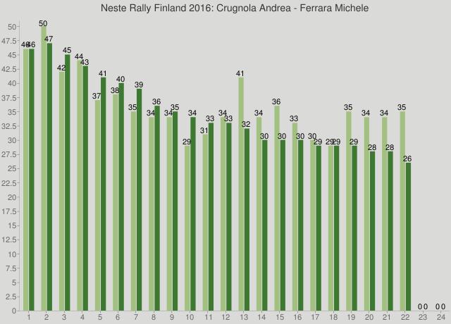 Neste Rally Finland 2016: Crugnola Andrea - Ferrara Michele