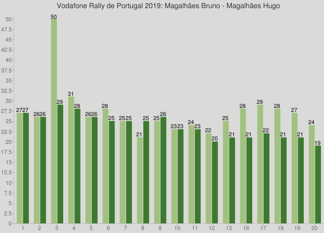 Vodafone Rally de Portugal 2019: Magalhães Bruno - Magalhães Hugo
