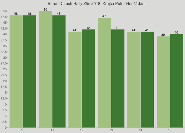 Barum Czech Rally Zlín 2018: Krajča Petr - Houšť Jan