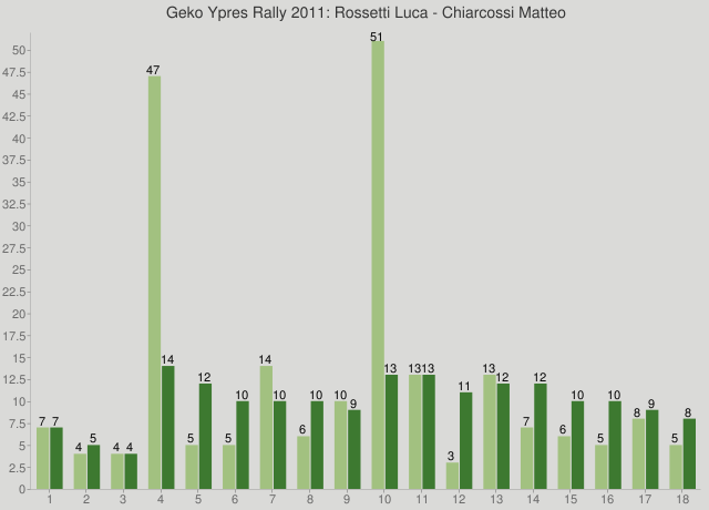 Geko Ypres Rally 2011: Rossetti Luca - Chiarcossi Matteo