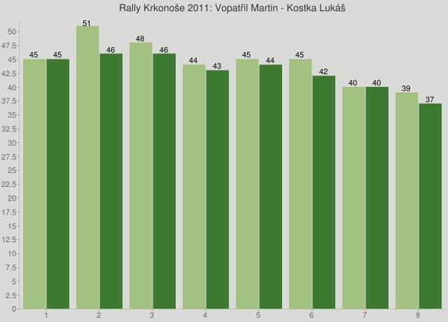 Rally Krkonoše 2011: Vopatřil Martin - Kostka Lukáš