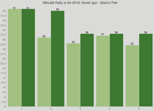 Mikuláš Rally is life 2018: Norek Igor - Machů Petr