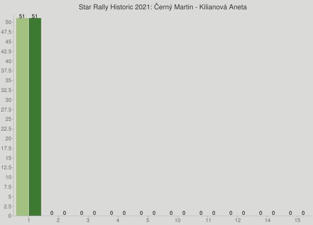 Star Rally Historic 2021: Černý Martin - Kilianová Aneta