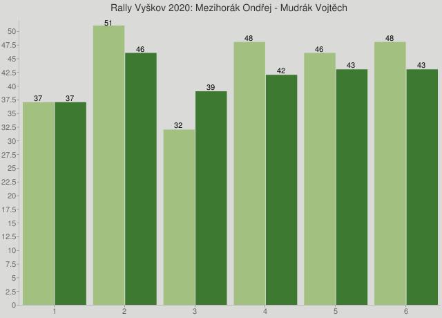 Rally Vyškov 2020: Mezihorák Ondřej - Mudrák Vojtěch