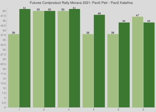 Futures Contproduct Rally Morava 2021: Pavič Petr - Pavič Kateřina